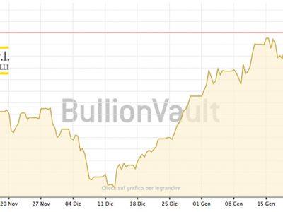 Andamento oro ed il successo di quasi +10% in 2 mesi